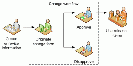 Simple workflow diagram